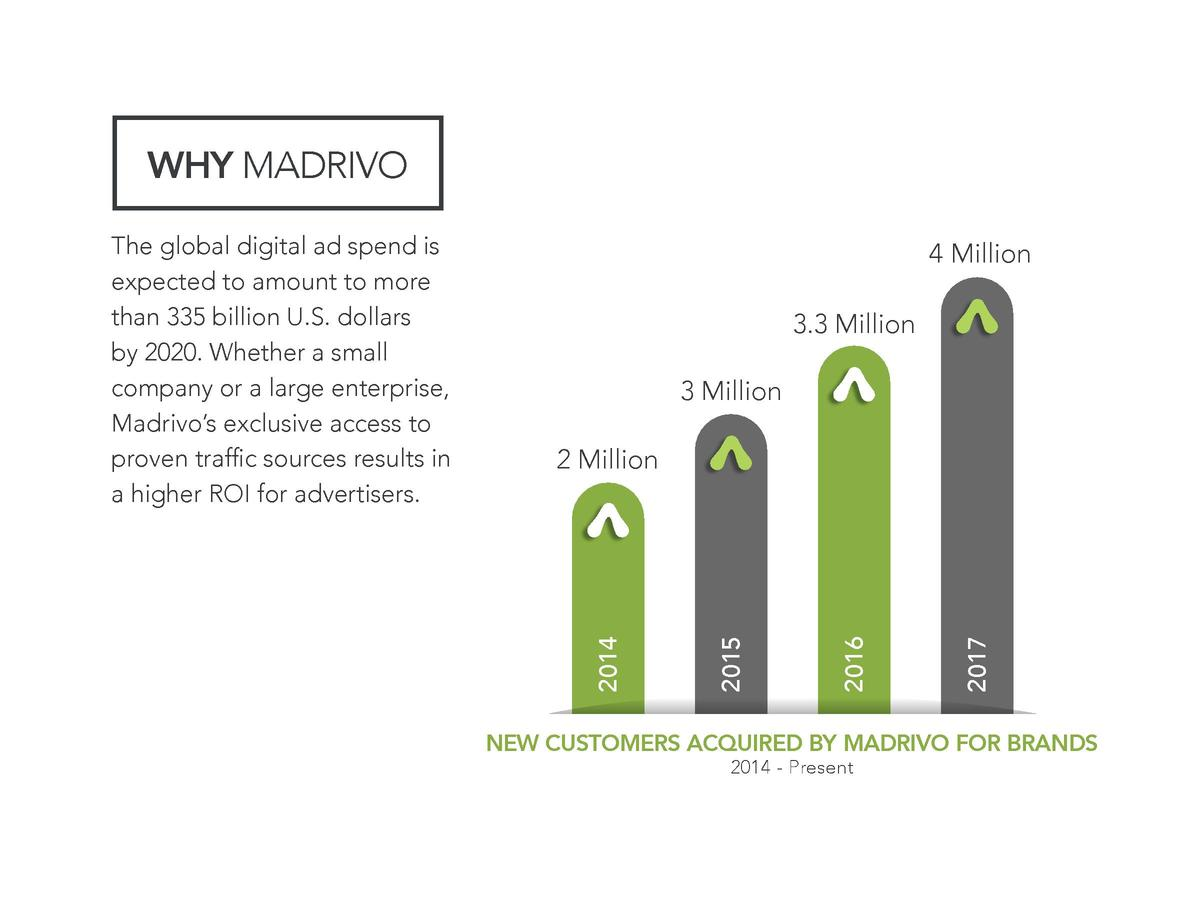 WHY MADRIVO 4 Million 3.3 Million 3 Million  2017  2016  2015  2 Million  2014  The global digital ad spend is expected to...