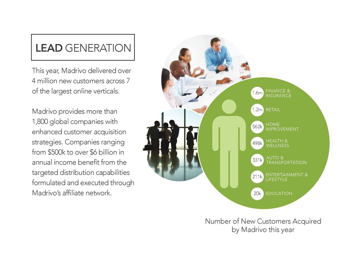 LEAD GENERATION This year, Madrivo delivered over 4 million new customers across 7 of the largest online verticals. Madriv...